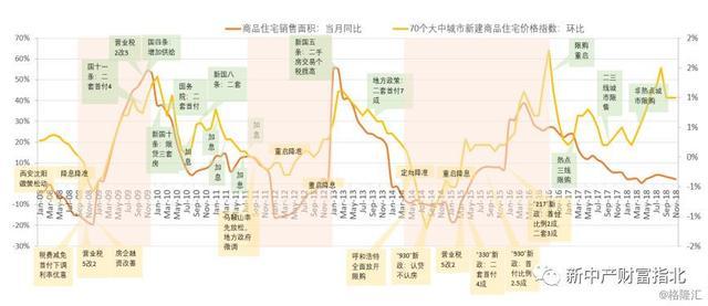 中国房地产政策全解密:历史规律、各地现状与未来预测