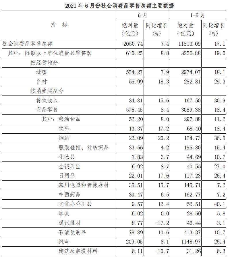 2021年6月份社会消费品零售总额增长7.4%