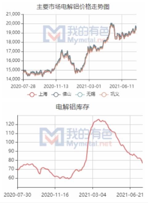 【大河财立方】消费淡季背景下铝价高位震荡,分析称供给受限引发市场备货意愿强
