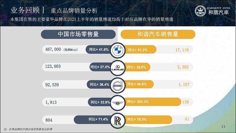"""""""缺芯""""危机下聚焦优势品牌红利 和谐汽车上半年净利润4.01亿"""